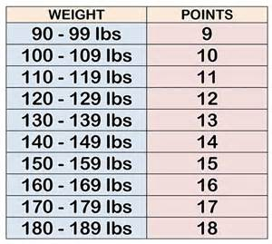 daily weight watchers points list picture 6