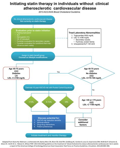 cholesterol guidelines 2014 picture 5