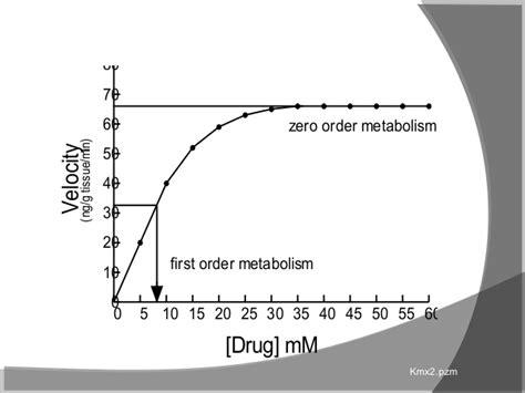 vmax on graph picture 10