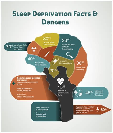 facts on sleep deprivation and reaction time picture 11