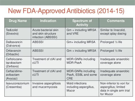 brand names of antibiotic drugs for uti in picture 1