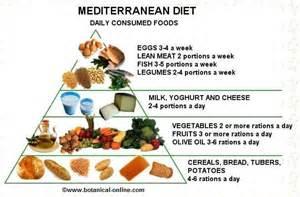 meditarrean diet picture 17