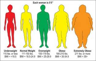 yeast weight calculate bmi picture 9