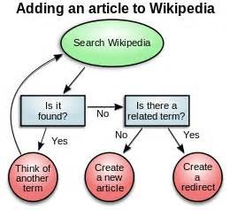 learn wikipedia incoming search terms for the article picture 2