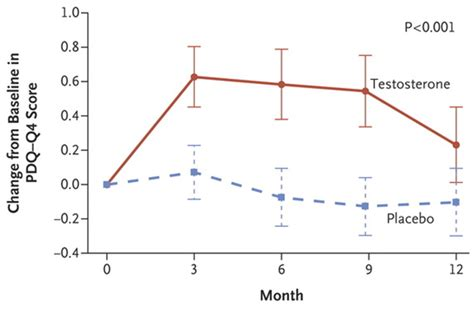testosterone replacement therapy nejm picture 5