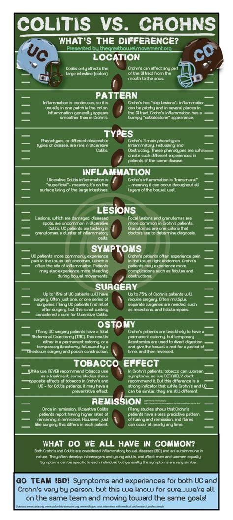 crohn's diseases diet picture 9