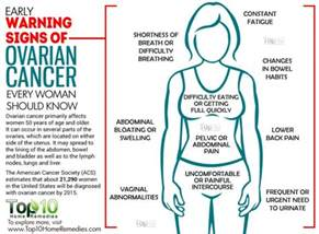 ovarian cancer symptoms body hair picture 1