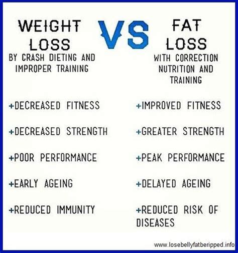 fastest weight loss method picture 2