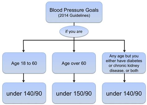 Blood pressure requirements picture 3