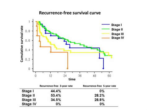 recurrence cancer from colon to liver survival rate picture 8