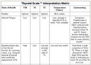 low thyroid stimulating hormone and high glucose levels in pregnancy picture 4