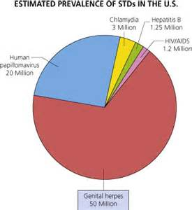 oral herpes statistics for egypt picture 5