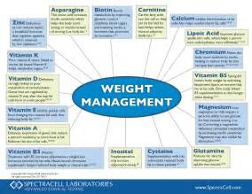 can sol weight management picture 6