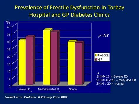 erectile dysfunction diabetes picture 2