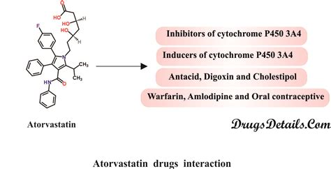 does eazol have any drug interactions picture 3