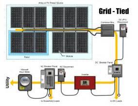 affiliate program solar panels picture 3
