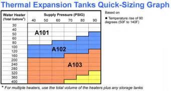 bladder expansion tank picture 6