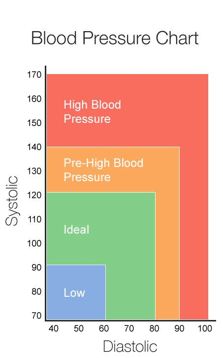 Blood pressure reading picture 2