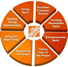 home depot's business activities picture 2