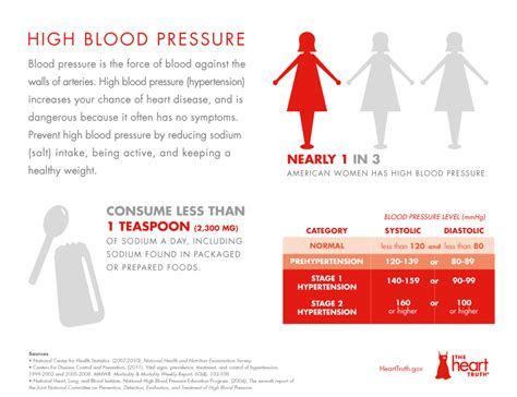 can a fever cause blood pressure to rise picture 8