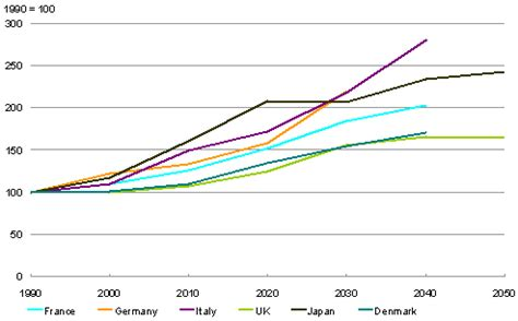 economic solutions to aging picture 1