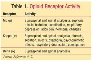 supplements for mu opioid receptor picture 11