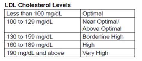 Hdl cholesterol numbers picture 17