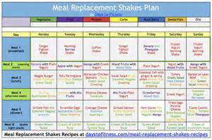 weight loss meal replacement drinks picture 15