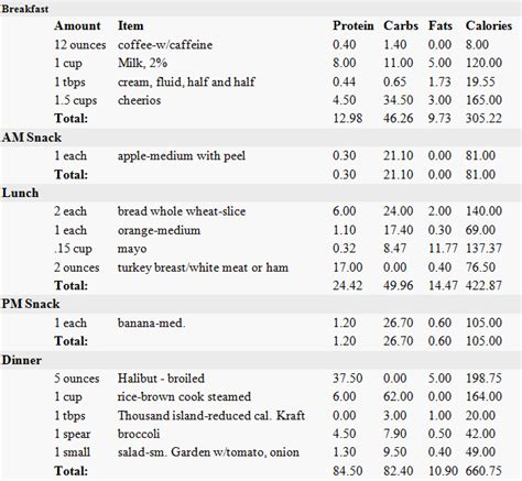 calculate diabetic food intake picture 13