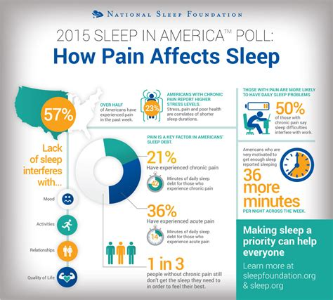americans and sleep deprivation picture 12