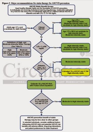 2013 cholesterol guidelines picture 3
