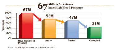 High blood pressure graphs picture 5