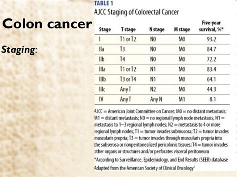 colon cancer stages picture 1