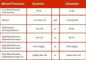 new normal blood pressure range 2014 picture 7