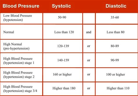 acceptable range for blood pressure picture 7