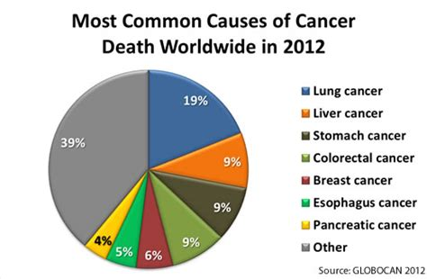 Death, illness, or physical damages due to colon picture 2