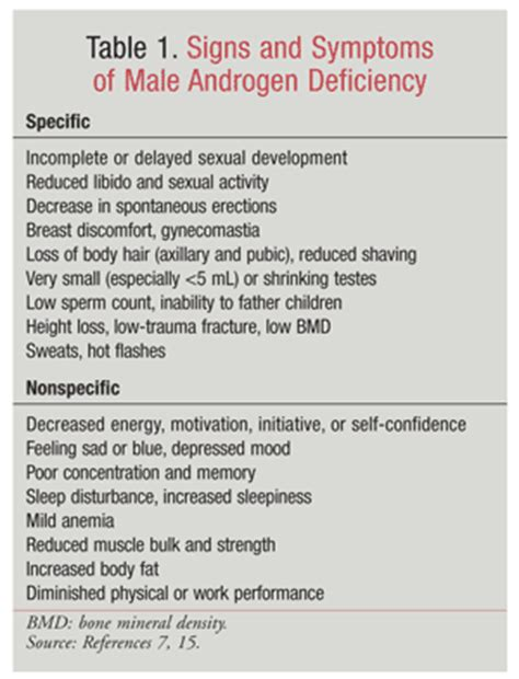 testosterone deficiency diagnosis picture 9