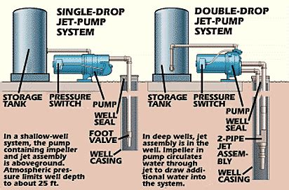 well to bladder tank diagram picture 13
