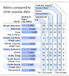 atkins diet induction picture 15