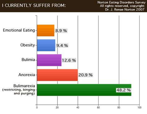 anorexia weight loss rate picture 4