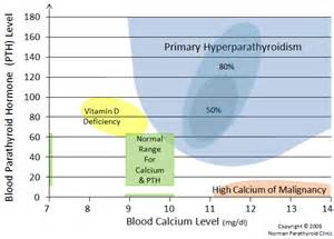 high parathyroid count picture 2