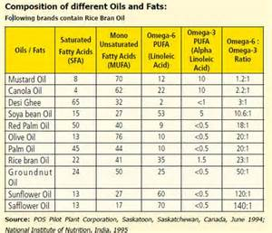 Oil lower cholesterol picture 2