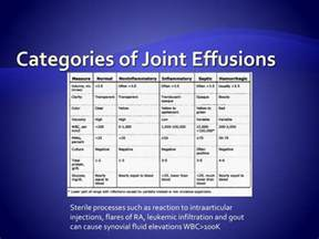 causes of joint effusions picture 9