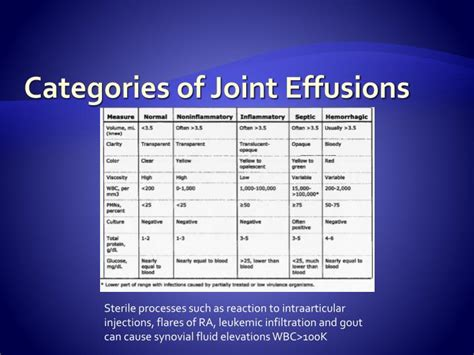 causes of joint effusions picture 10