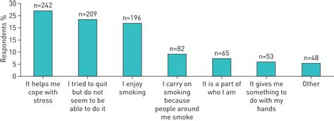 increase lubrication smoking cessation picture 6