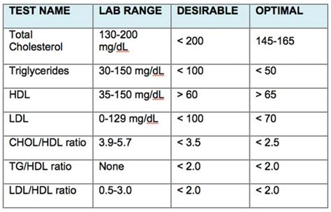 Male cholesterol levels picture 6