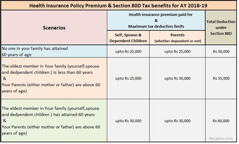 health insurance deduction on iowa income tax picture 6