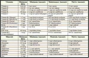 diabetic food allowance chart picture 1