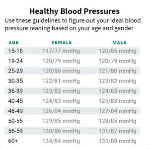 Value of knowing your blood pressure picture 6