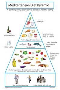 mediterranean diet pyramid picture 11